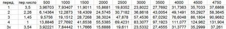Таблица скоростей с 4-х ступенчатой КПП